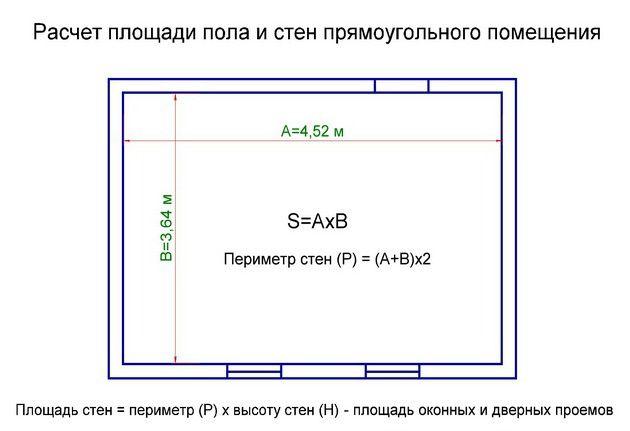 Схема расчета квадратуры пола и стен прямоугольной формы