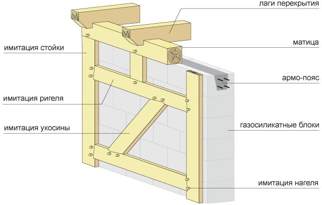 Схема расположения досок на стене при имитации фахверка