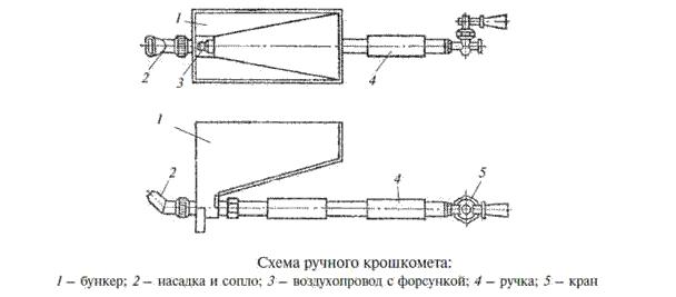 Схема ручного крошкомета для нанесения штукатурки