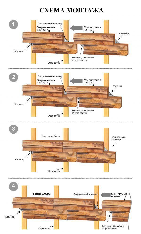Схема монтажа плитки с креплениями