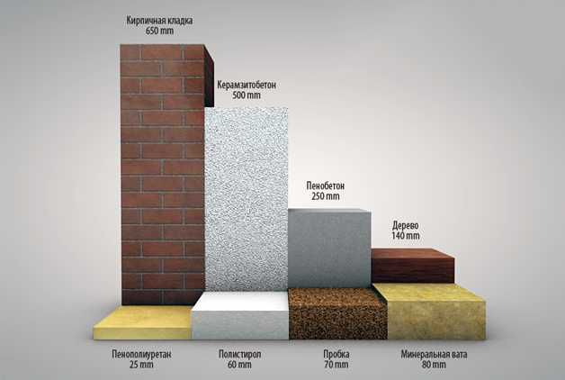 Сравнение теплопроводности пенополиуретана с другими материалами