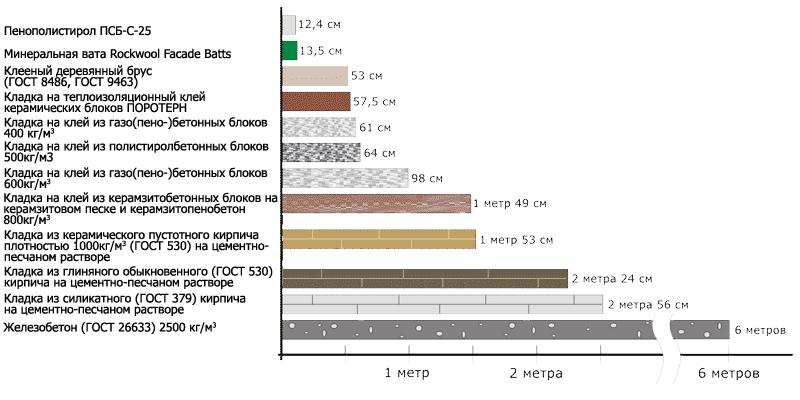 Сравнение утеплителей и различных материалов