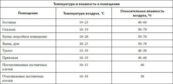 Таблица нормальной влажности воздуха в помещении
