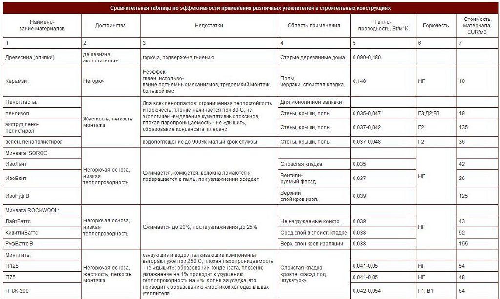 Таблица эффективности применения утеплителей
