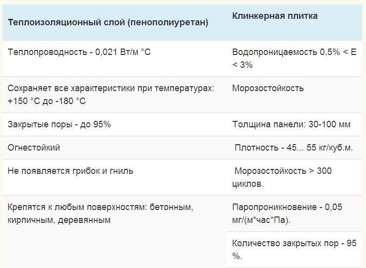 Технические характеристики термопанелей