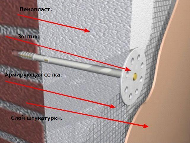 Технология фиксации и штукатурки пенопласта
