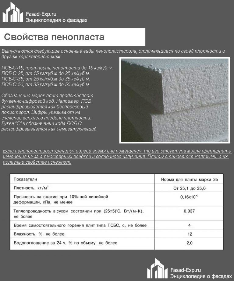 фасадный пенополистирол характеристики