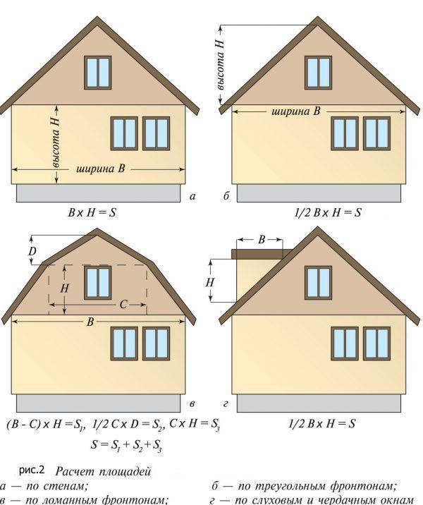 На изображении вы можете видеть примеры расчета площади фронтонов разных конструкций. Их также необходимо прибавить к ранее вычисленной цифре. После этого вы получите полное значение площади внешней отделки дома