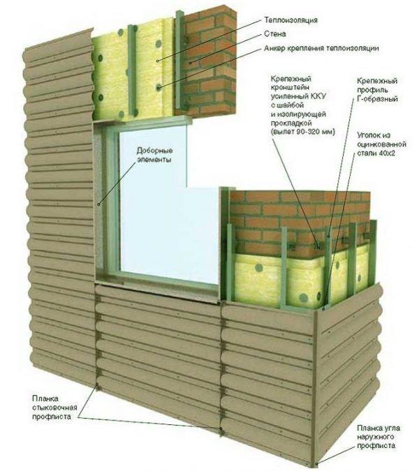 На фотографии можно увидеть пример обшивки дома гофрированным листом с профилем округлой формы по технологии вентилируемого фасада. Все элементы системы указаны и подписаны