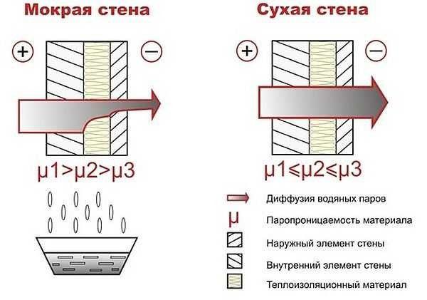 Слева можно увидеть негативный эффект, возникающий в том случае, если паропроницаемость теплоизоляции и внешней отделки ниже, чем таковая у стены – появляется сырость и конденсат.