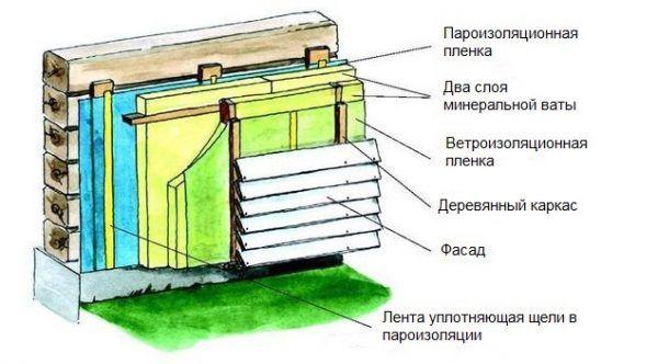 Схема утепления деревянного дома с применением пароизоляционной пленки. Можно заметить, что между ней и стеной присутствует небольшой зазор