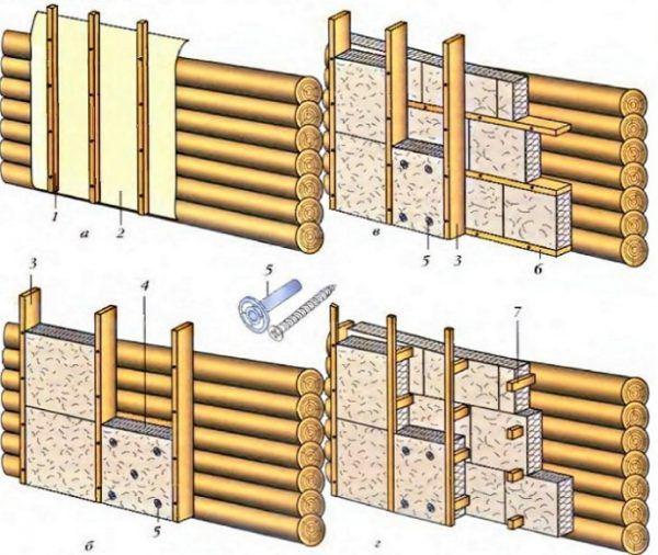 Различные способы крепления утеплителя к стене из сруба: а) – рулонная теплоизоляция, фиксируемая при помощи реек; б) – однослойная теплоизоляция, закрепляемая на каркасе из бруса; в) двухслойная теплоизоляция, фиксируемая на двойной обрешетке; г) двухслойная теплоизоляция, закрепляемая на каркасе с кронштейнами