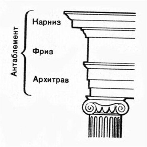 Антаблемент - верхняя горизонтальная часть сооружения