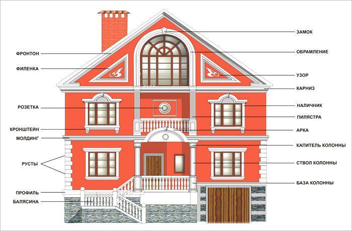 Оформление углов фасада дома