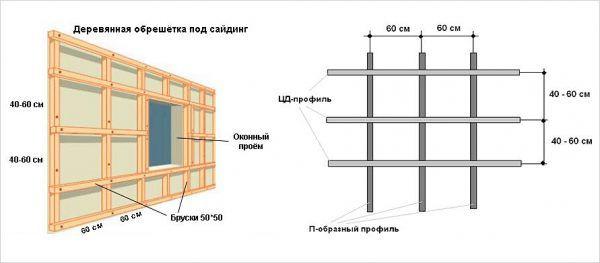 Конструкция деревянной обрешетки под сайдинг, ориентированный вертикально