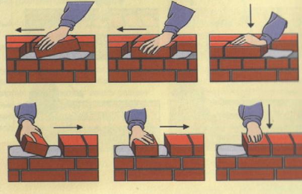 На иллюстрации можно увидеть, как производится укладка кирпича вприсы, как для ложковой, так и для тычковой кладки