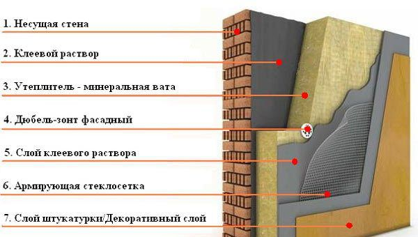Нанесение штукатурки фасада по утеплителю - схема