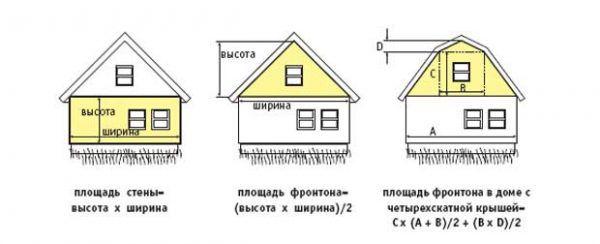 Определение площади стены, простого фронтона в виде равнобедренного треуольника и фронтона сложной формы (которая является суммой трапеции и треугольника)