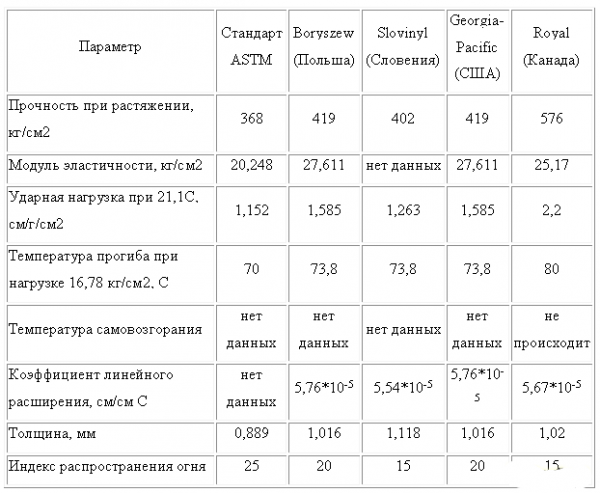 Параметры разных марок винилового сайдинга
