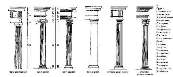 Различные стили колонн