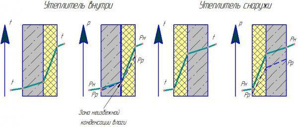 Разница в положении точки росы для стен с внутренним и с внешним утеплением