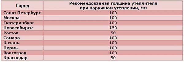 Рекомендованная толщина утеплителя для различных городов в зависимости от климата и широт