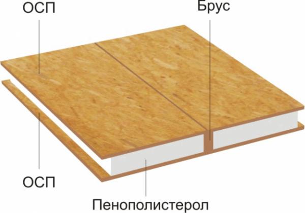 СИП панель для строительства