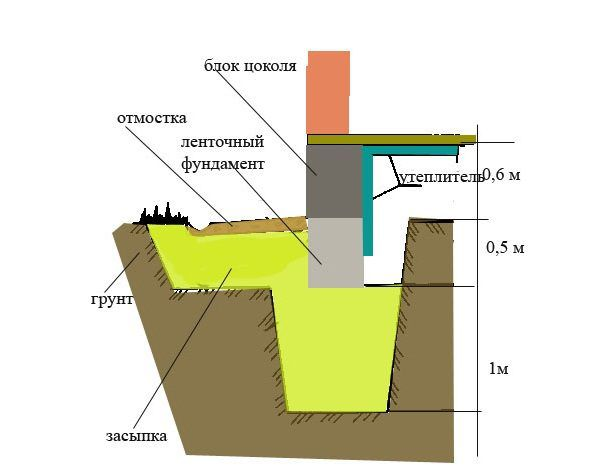 Схема цоколя из бетонных блоков