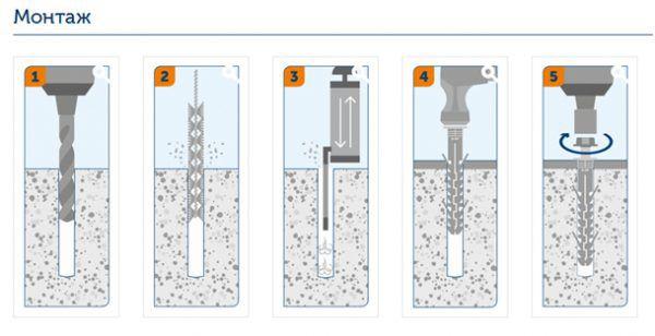 Схема монтажа фасадных дюбелей с шурупом