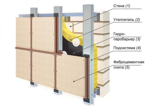 Схема монтажа фиброцементной плиты