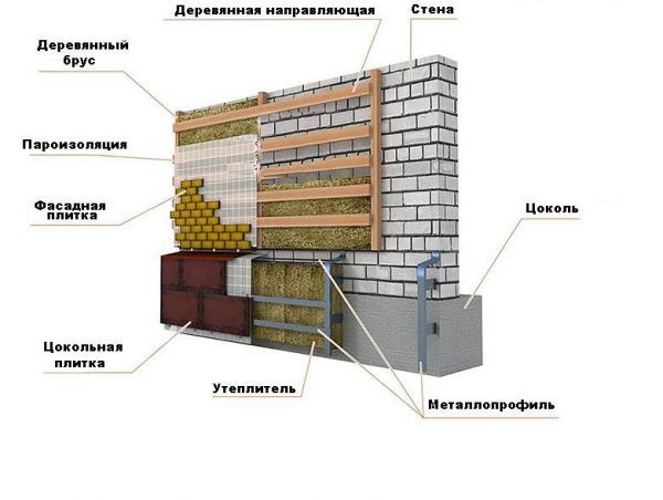 Схема отделки цоколя и фасада