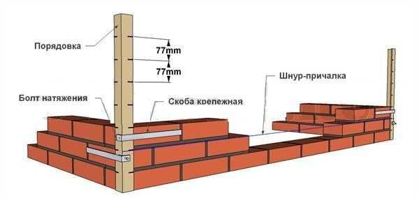 Схема применения порядовки