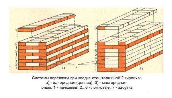 Сравнение однорядной и многорядной перевязок швов для кладки в два кирпича