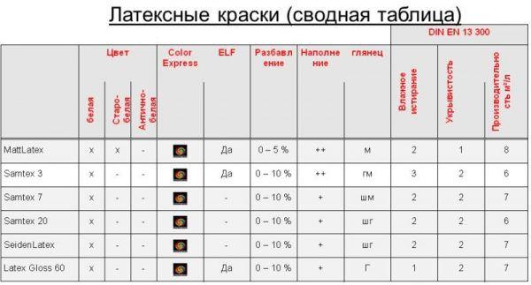 Таблица расхода латексной краски