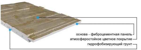 Устройство фиброцементной панели для фасада