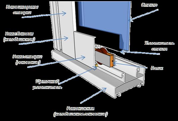 Устройство окна из алюминия с раздвижной створкой. Чаще всего именно подобные конструкции применяются при остеклении балконов