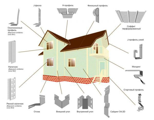 Все доборные элементы для сайдинга, их внешний вид и местоположение во внешней отделке дома