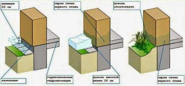 Выбор высоты цоколя зависит от климатических условий, рельефа участка, вероятности подтоплений и других факторов