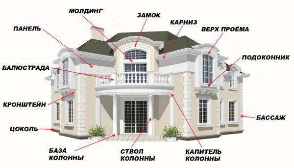 Какие бывают формы фасадной лепнины