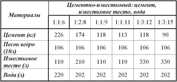 Приготовления цементно-известкового раствора - таблица