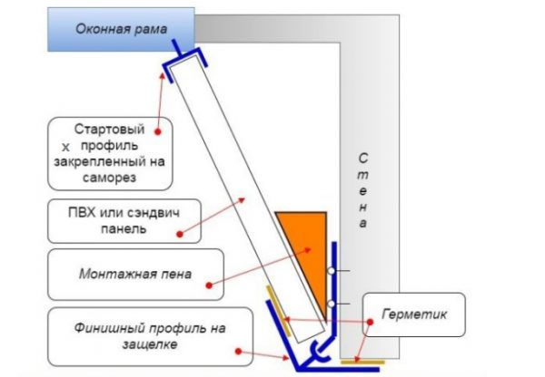 Схема, иллюстрирующая установку сендвич-панелей или панелей из пластика в качестве откосов на окне