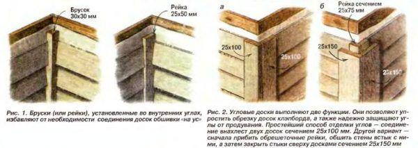 Схема обшивки углов