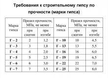 Требования к строительному гипсу по прочности (марки гипса)