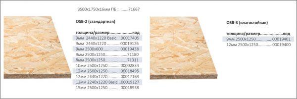 Классификация ОСП панелей наглядно, включая их размеры