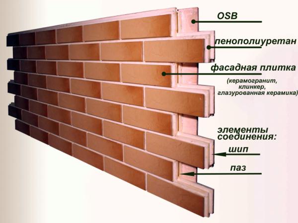 Структура трехслойной термопанели