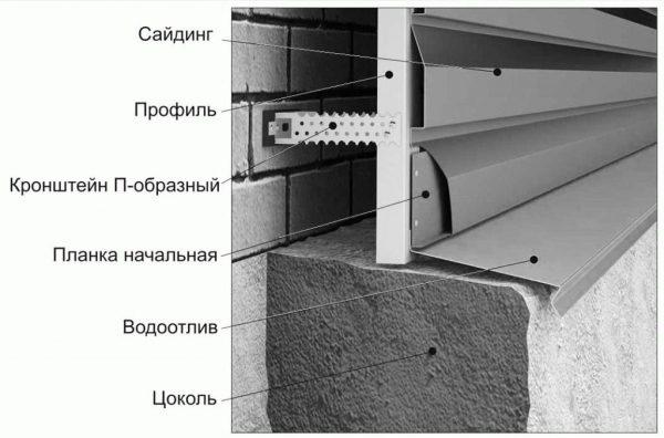 Виниловый блок-хаус под бревно для наружной отделки дома виды технические характеристики и технология монтажа