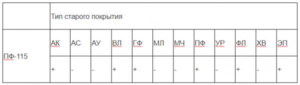 Совместимости ПФ-115 с другими красящими составами