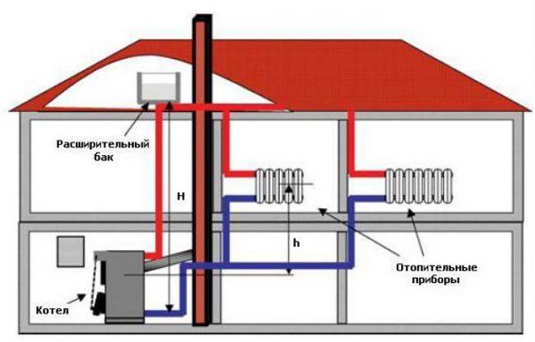Планировка отопления дома