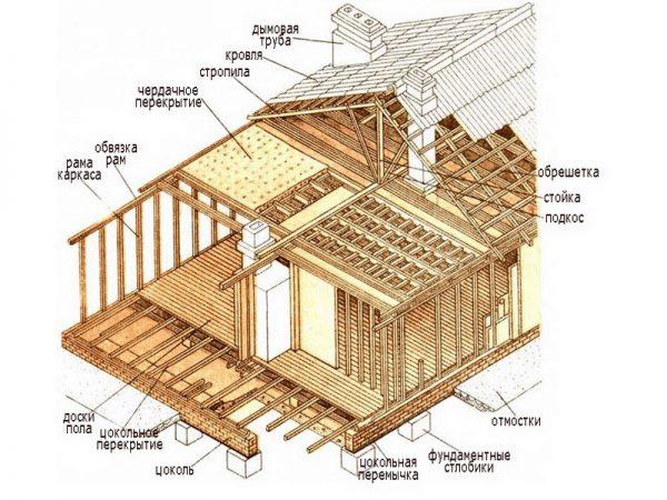 Пример использования материалов из древесины