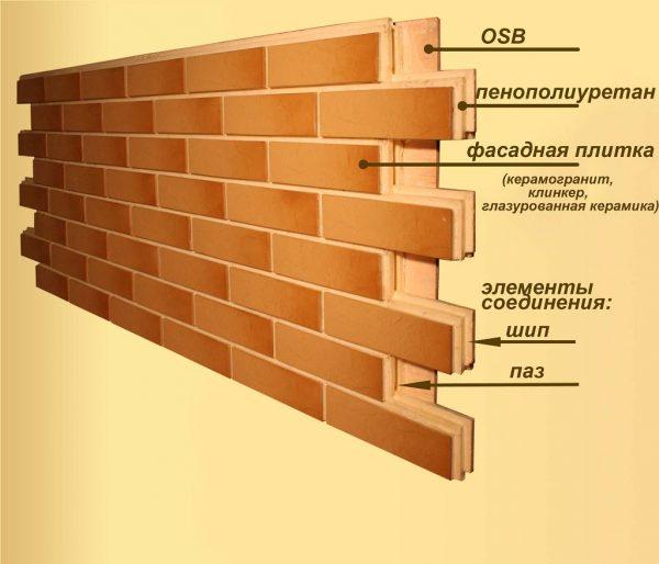 Панель с системой крепления в пазы